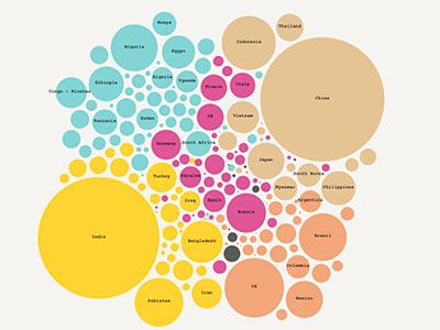 dataviz bubble chart d3.js fokusvision
